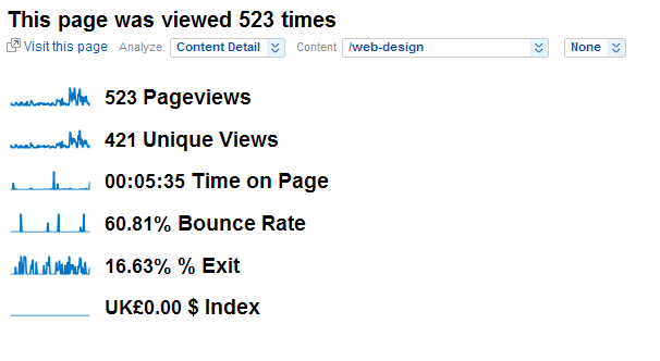 Google Analytics summary of the Web Design page