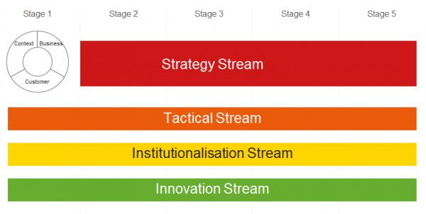 Strategy stream