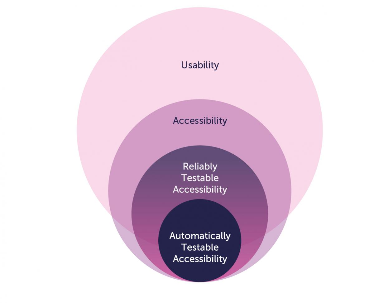 Diagram showing concentric circles showing 'usability' in the largest, then 'accessibility', 'reliably testable accessibility' and 'automatically testable' in the smallest