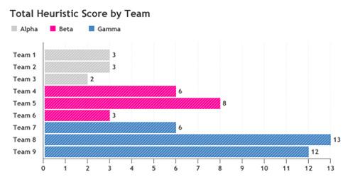 Heuristic score graph