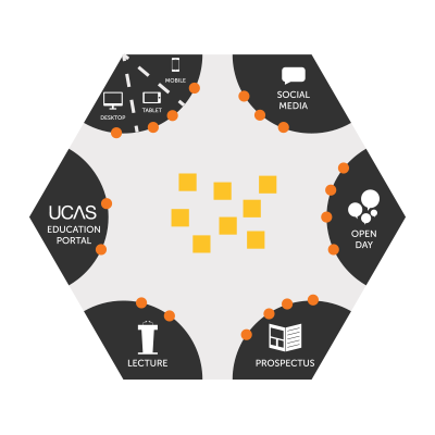 A diagram showing the components involved in supporting new application