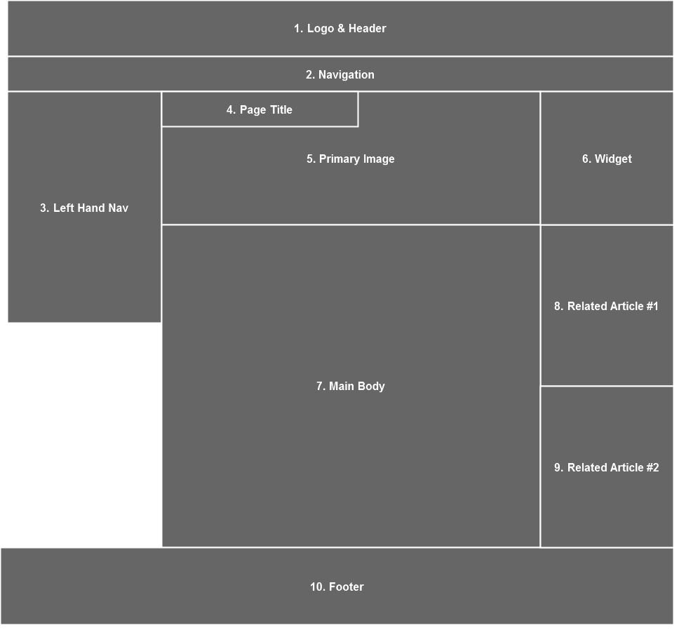 A basic content priority wireframe showing the functional blocks of the template.  For example, logo, header, or footer