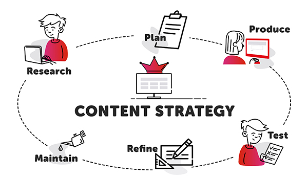 Content Strategy: Research, Plan, Produce, Test, Refine, Maintain