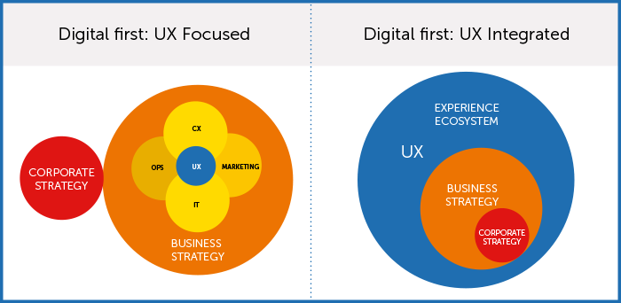 Diagram-showing-moving-to-a-UX-integrated-approach