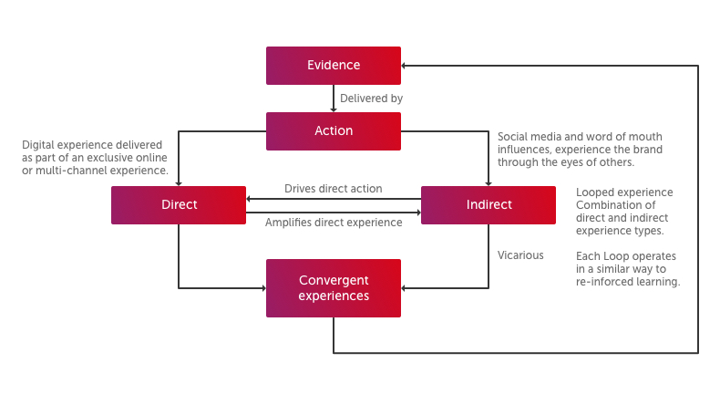 Digital branding diagram showing evidence, action, direct and indirect and convergent experiences