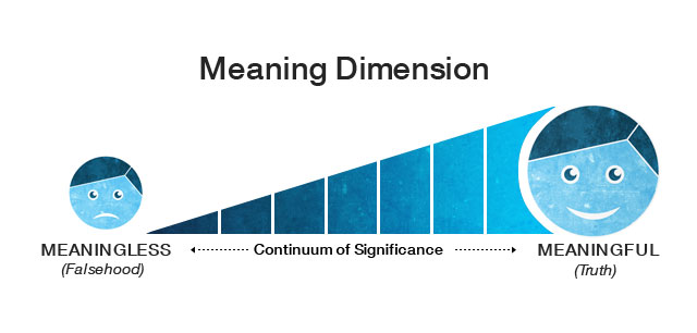 The Meaning Dimension represents a scale (continuum) of significance between the states of 'meaningless' and 'meaningful'