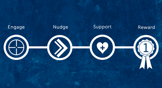 Nomensa's charity donation framework. Includes the steps engage, nudge, support and reward.