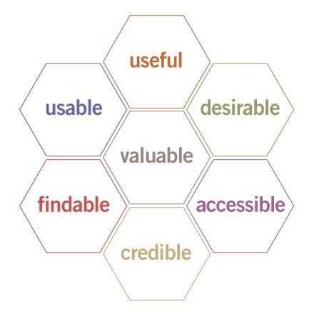 diagram of Peter Morville's User Experience Honeycomb