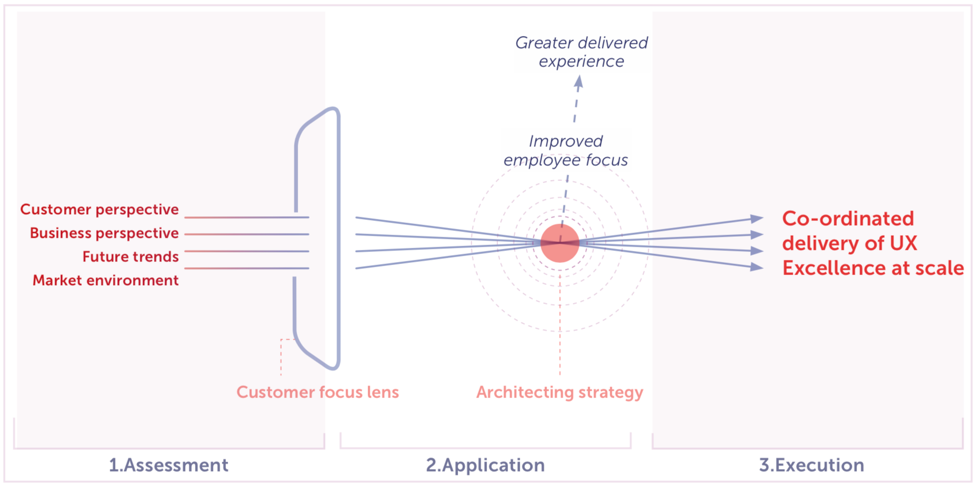 Model showing assessment, application and execution of customer focus