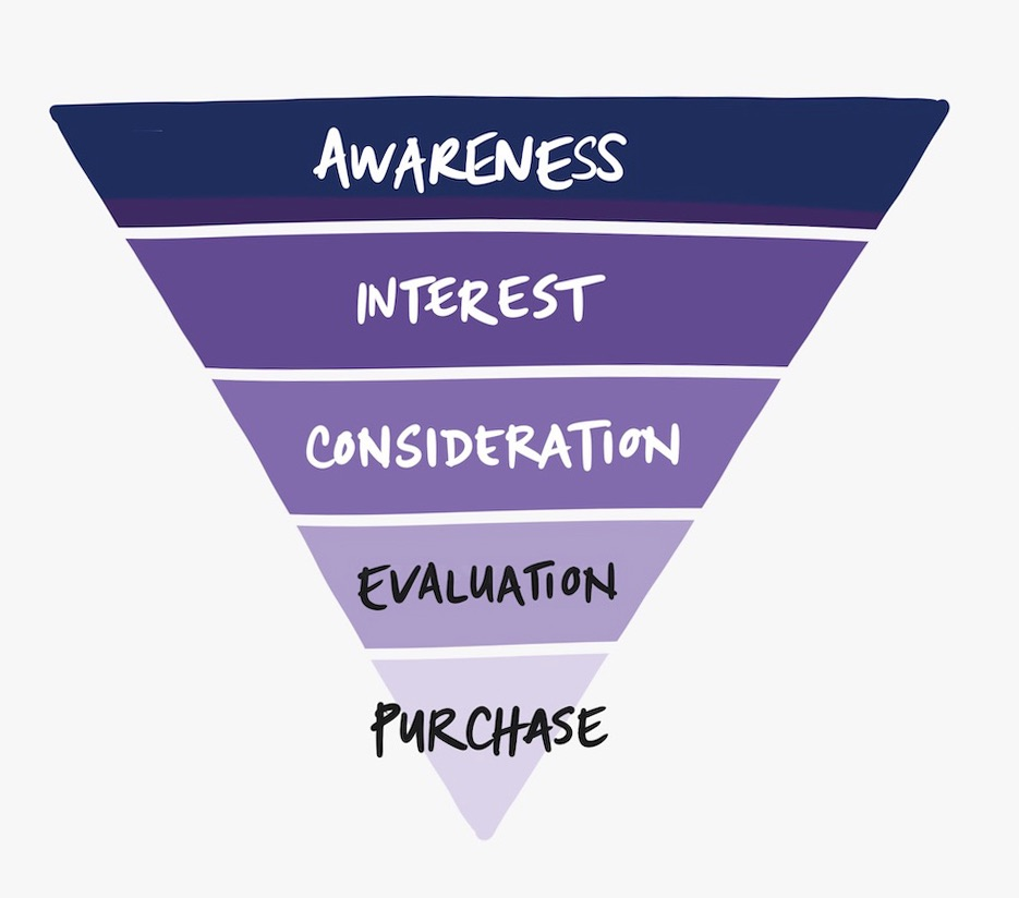 Purchase diagram showing inverted pyramid. From the top: Awareness, Interest, Consideration, Evaluation, Purchase