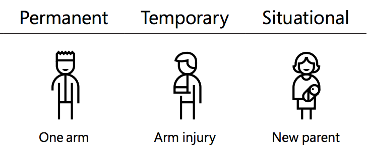 Illustration showing permanent, temporary and situational disabilities