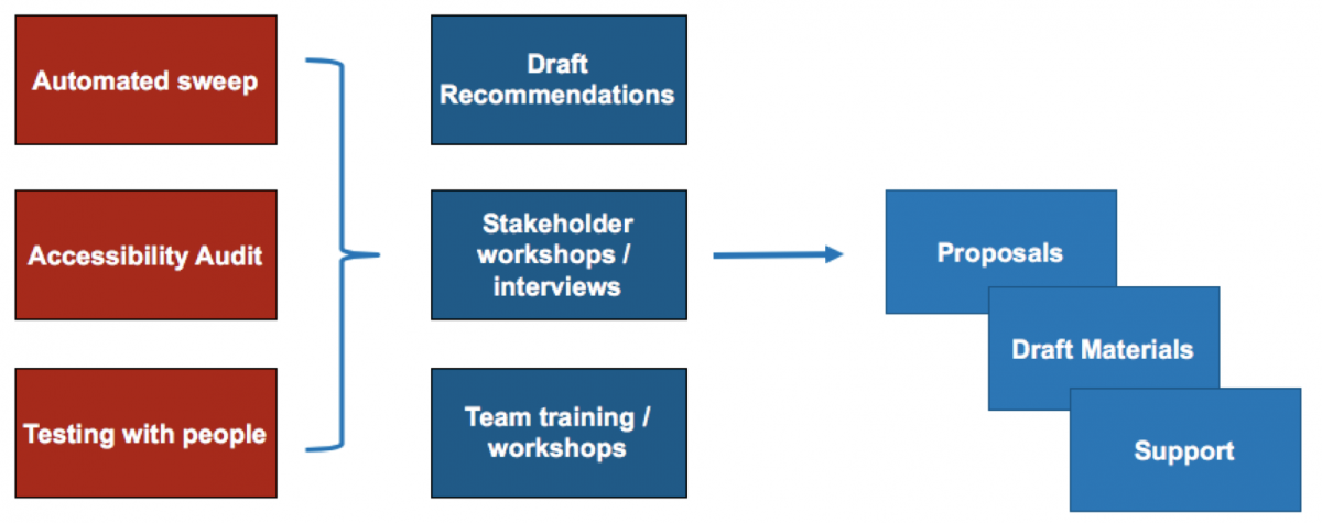 Flow chart showing the three stages of the project