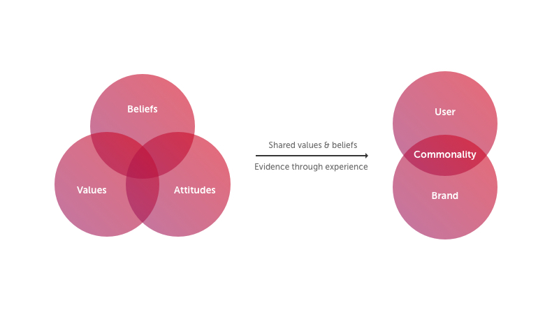 Diagram showing shared values and beliefs