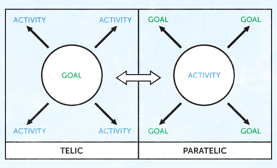 Schematic relationship between goals and activity and how they can reverse between telic and paratelic modes