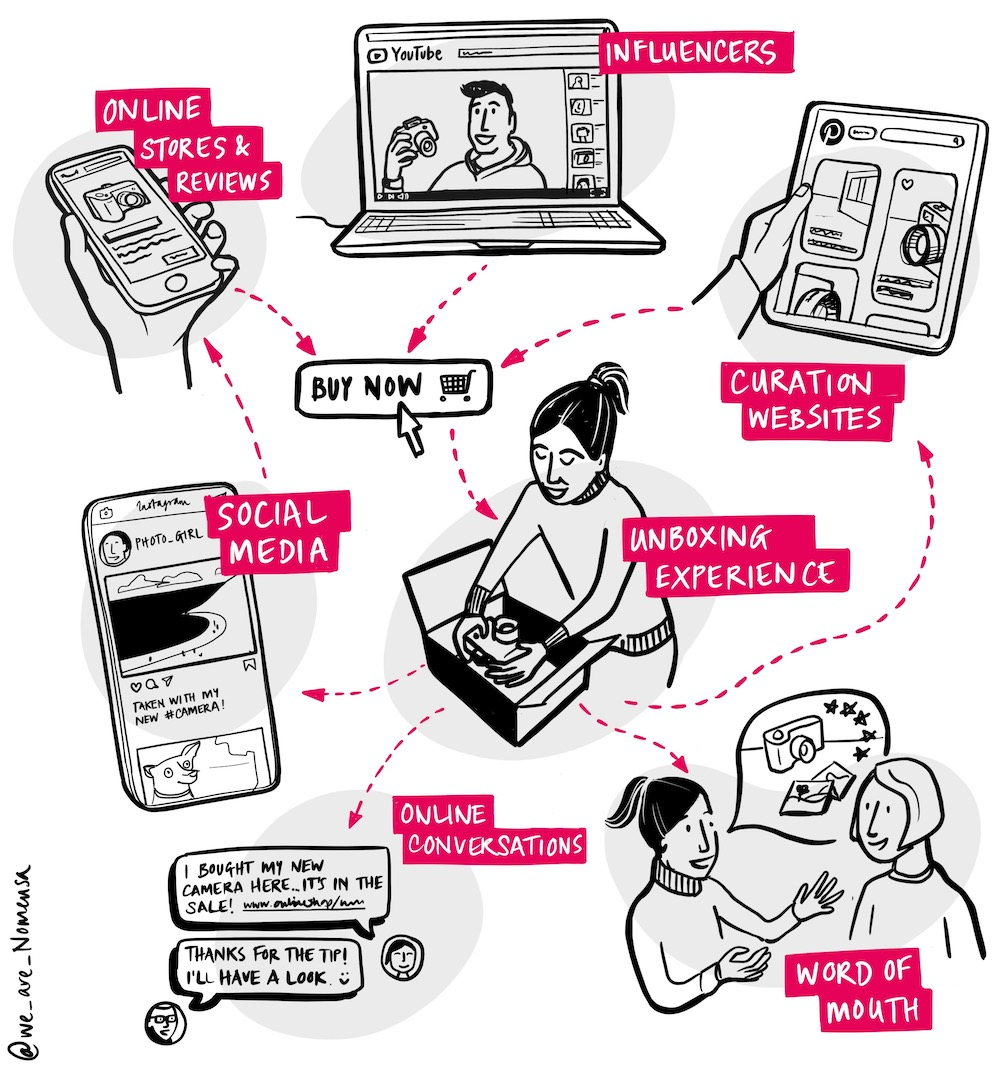 'Illustration showing different interactions which influence modern consumer behaviour, including: word of mouth, social media and the un-boxing experience