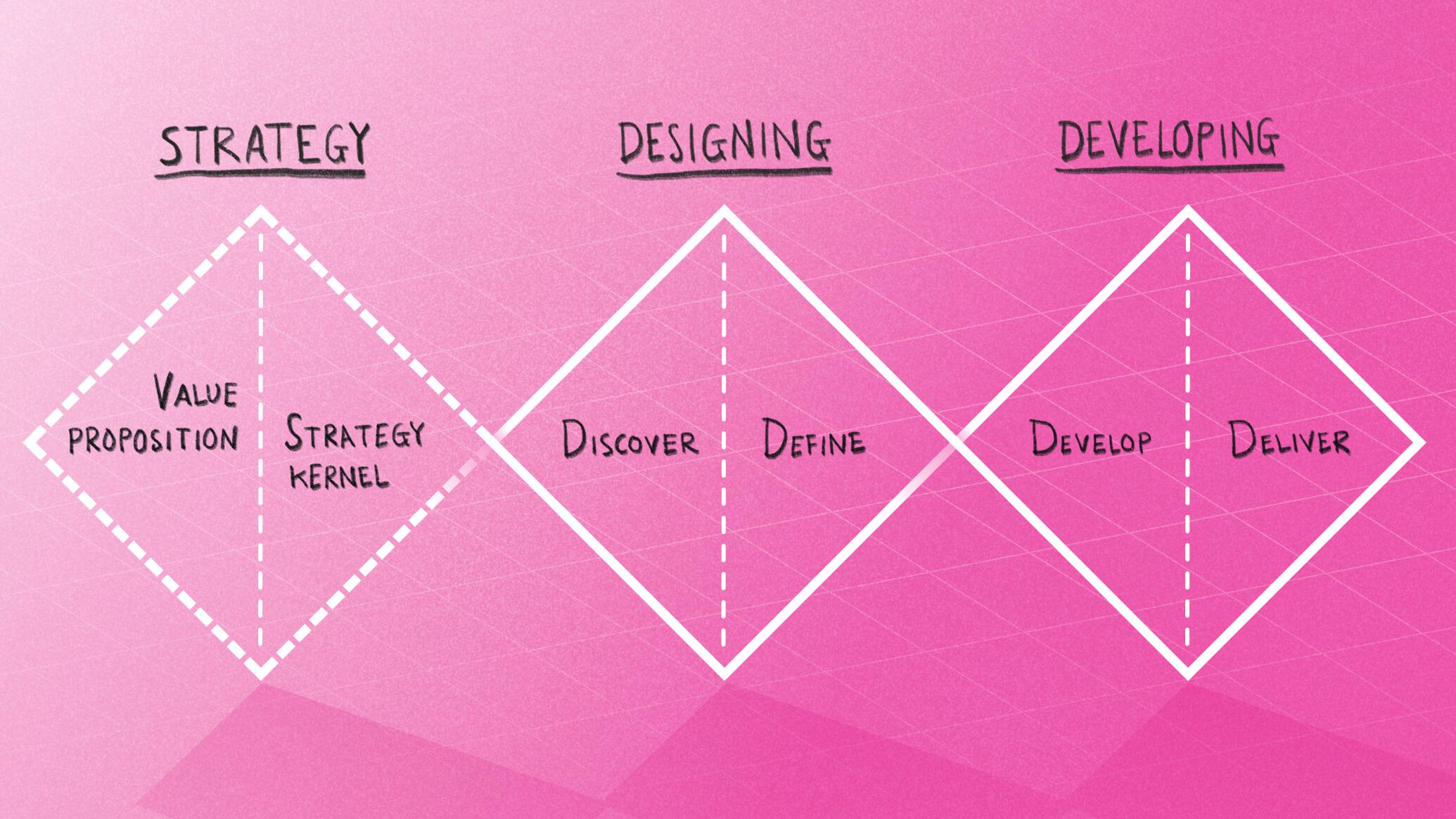 Nomensa triple diamond - Strategy, Designing, Developing