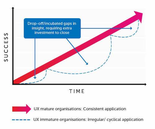Graph showing time vs success
