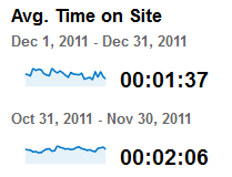 Screenshot from Google Analytics where the average time on site has fallen 25% from one month to the next.