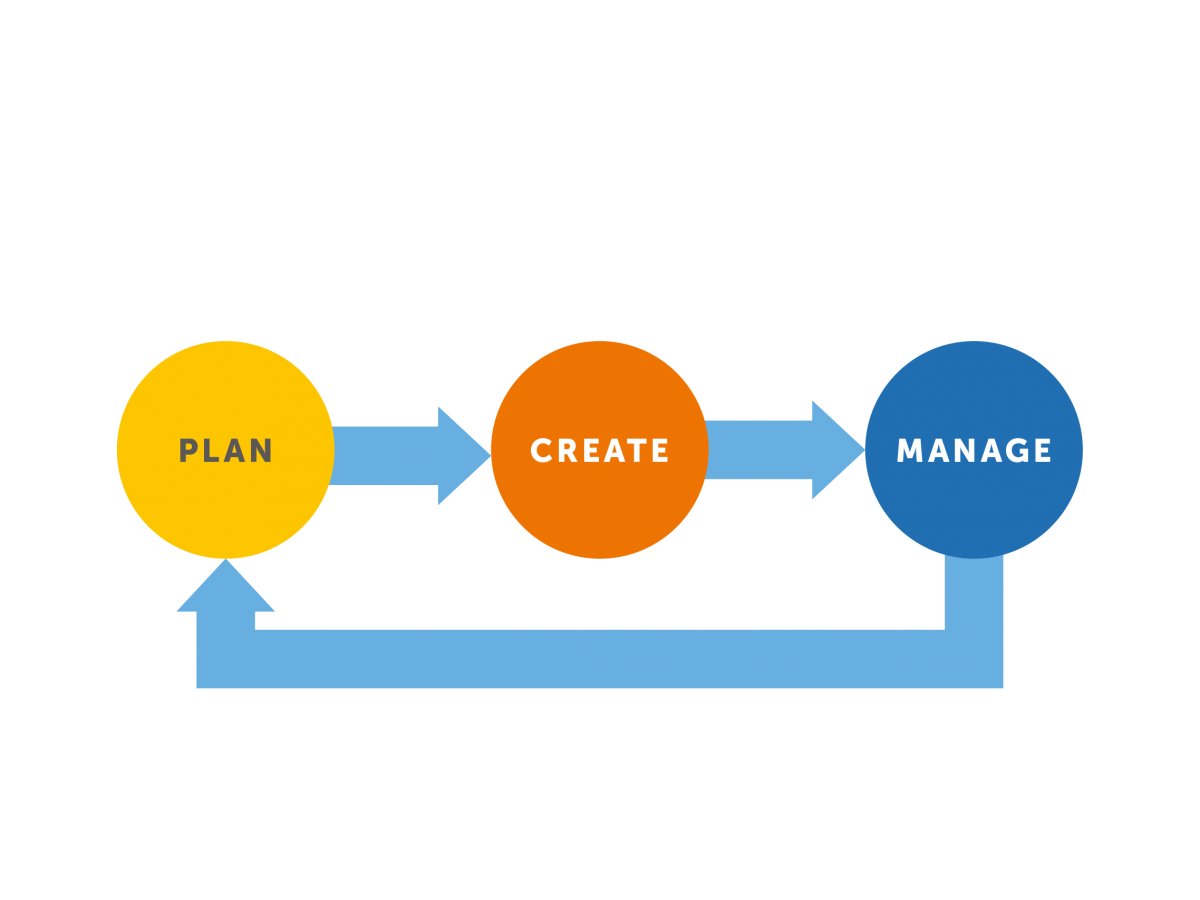 Cycle with plan, create and manage linked