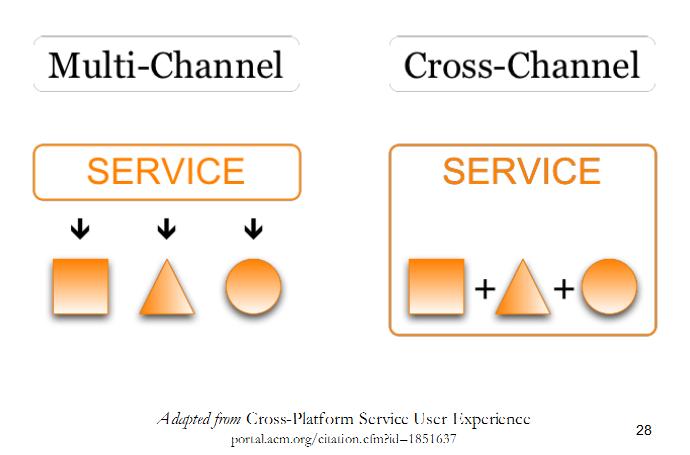 Multi Channel vs. Cross Channel Service Delivery