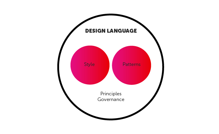 A design system is often presented in the form of styles, patterns, guidelines and principle