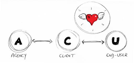 Model of relationship between agency, client and end-user