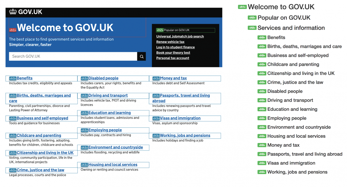 An example of GOV.UK's homepage with their heading structure outlined, alongside with an example of a correct heading structure