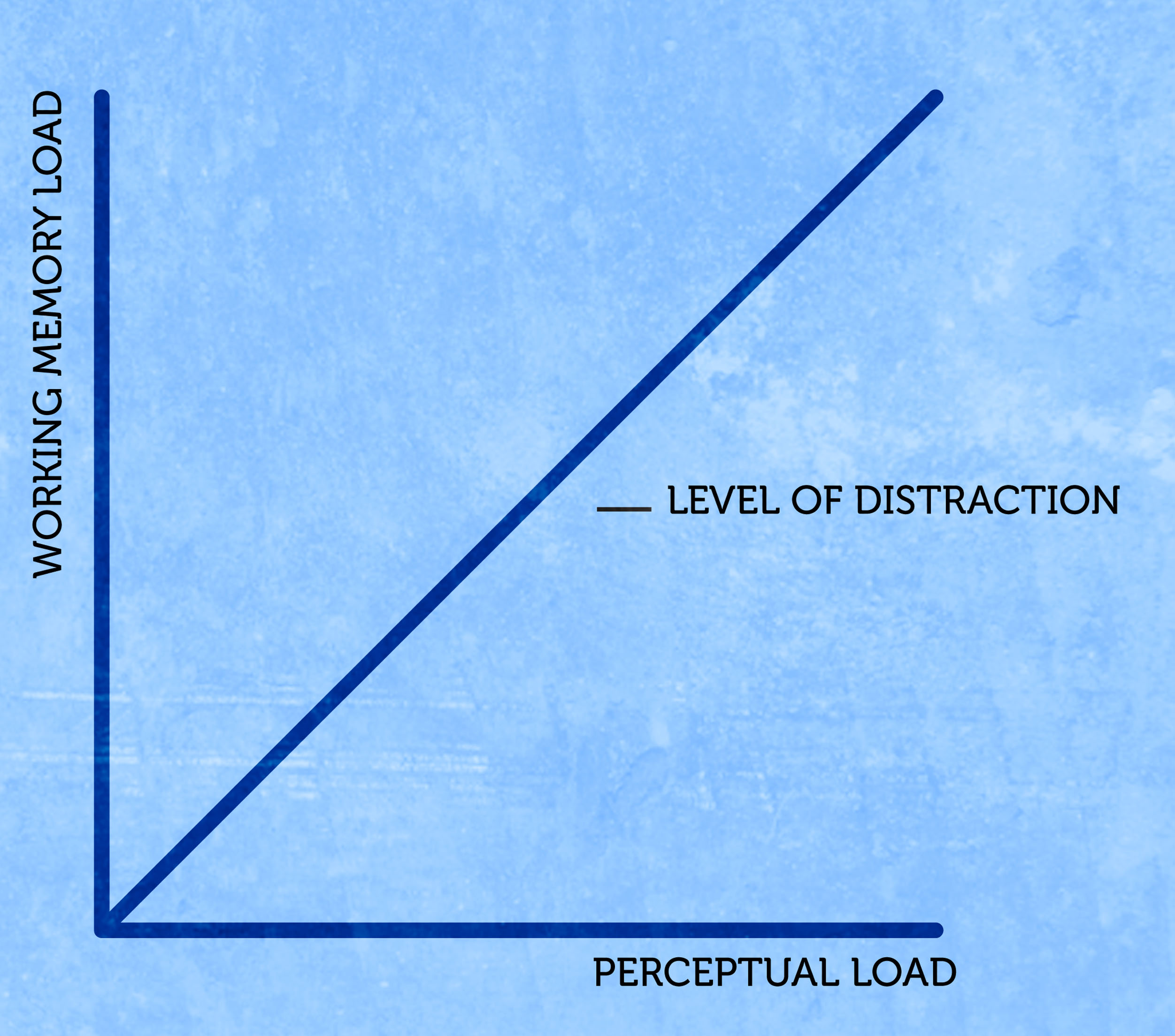 A graph showing when information on a page is congruent, the more perceptual loading is filled and the more working memory is strained, the more distracted we are