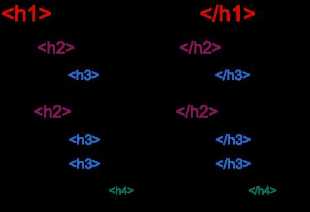 Heading Level Diagram Guide: <h1> Main Heading </h1>, <h2> Sub Heading </h2> <h3> Sub Sub Heading </h3>, <h2> Sub Heading </h2> <h3> Sub Sub Heading </h3> <h3> Sub Sub Heading </h3>, <h4> Sub Sub Sub Heading</h4>