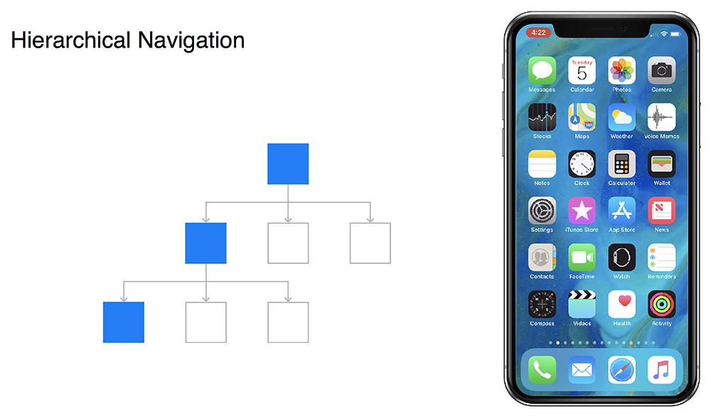 Screengrab showing hierachical navigation