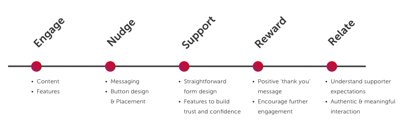 five stages of the ideal donation user journey