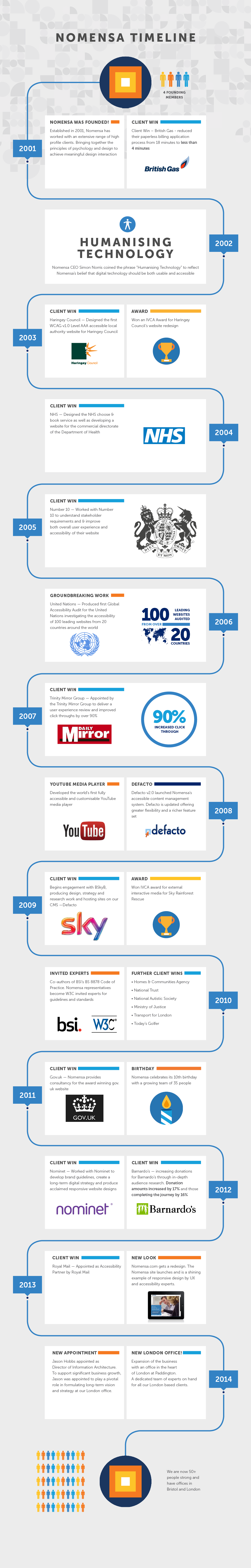 Infographic showing Nomensa's history 2001-2014
