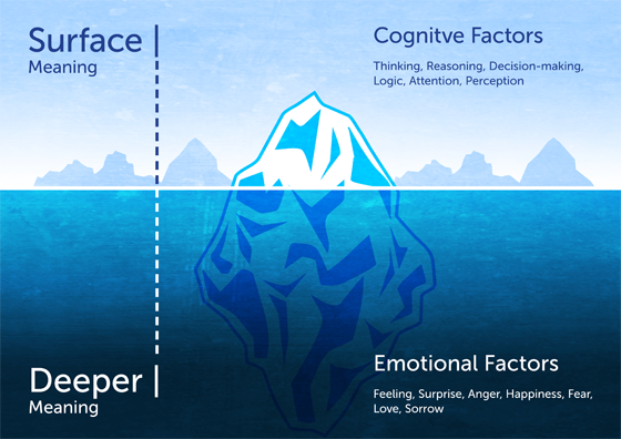 Iceberg model of meaning showing the relationship between the surface and deeper meaning.
