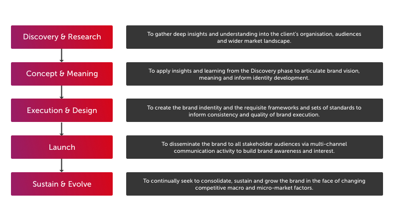 Brand creation framework model
