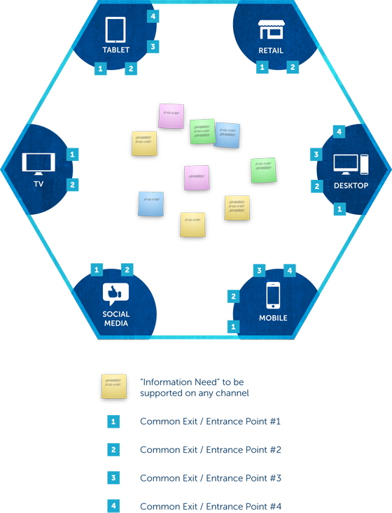 A hexagon where each internal corner is populated with a channel (e.g. mobile or retail store).  In the centre of the diagram are the information needs that must be supported in the system irrespective of channel type.