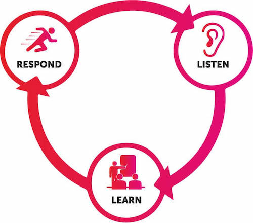 Diagram showing UX design approach of listen, learn, respond