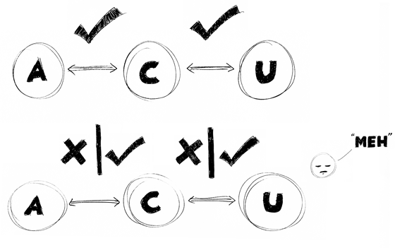Diagram of the relationship between the agency, client and user.