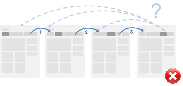 Diagram showing how when all webpages have a simialr layout then the user can't remember which ones they have visited