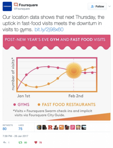 Foursquare data showing gym visits vs fast food outlet visits