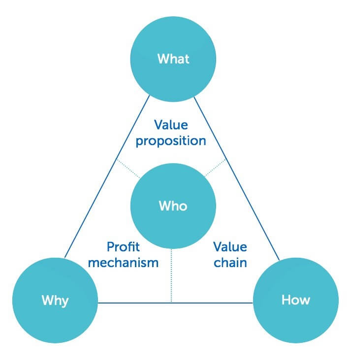 business-model-diagram